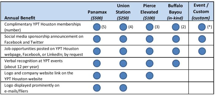 YPT Sponsorship Levels